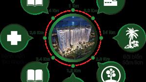 Sở hữu căn hộ cao cấp bàn giao trong T11 ngay trung tâm hành chính mới TP. Thanh Hóa